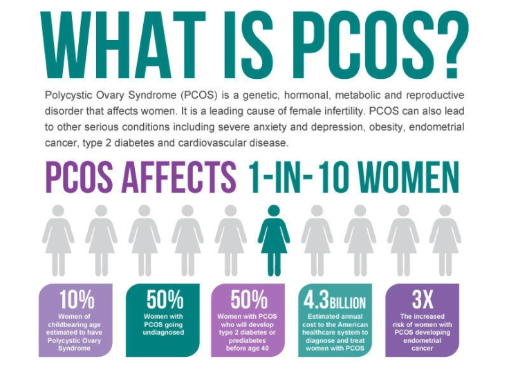 what-is-PCOS2